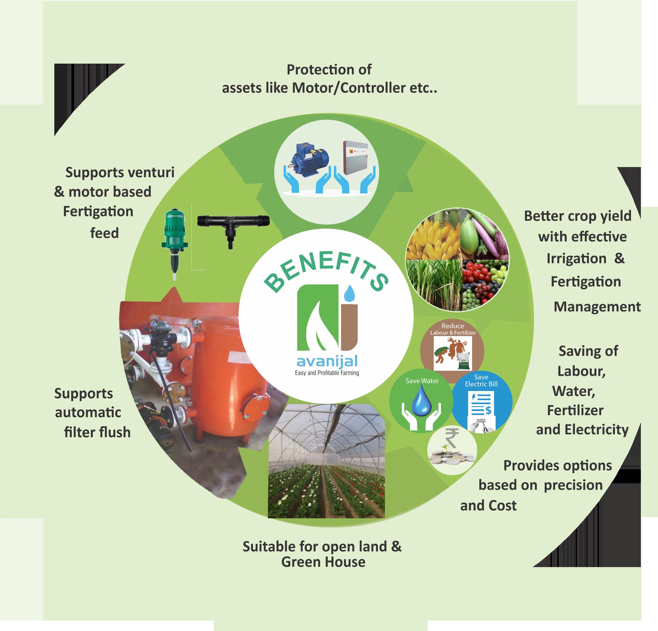 Avanijal Irrigation automation - akash benefits